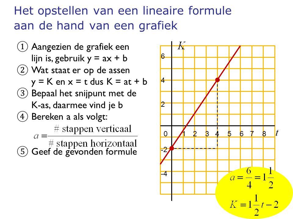 Het opstellen van een lineaire formule aan de hand van een grafiek 642642 -2 -4 0 12 3 4 5 6 7 8 ① Aangezien de grafiek een lijn is, gebruik y = ax + b ② Wat staat er op de assen y = K en x = t dus K = at + b ③ Bepaal het snijpunt met de K-as, daarmee vind je b ④ Bereken a als volgt: ⑤ Geef de gevonden formule