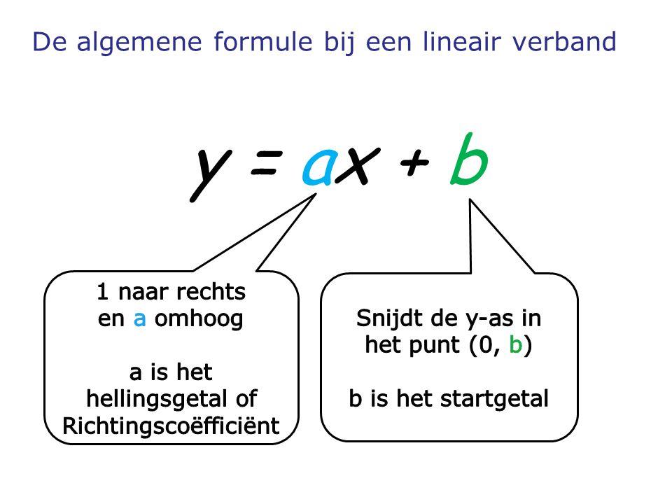 De algemene formule bij een lineair verband y = ax + b