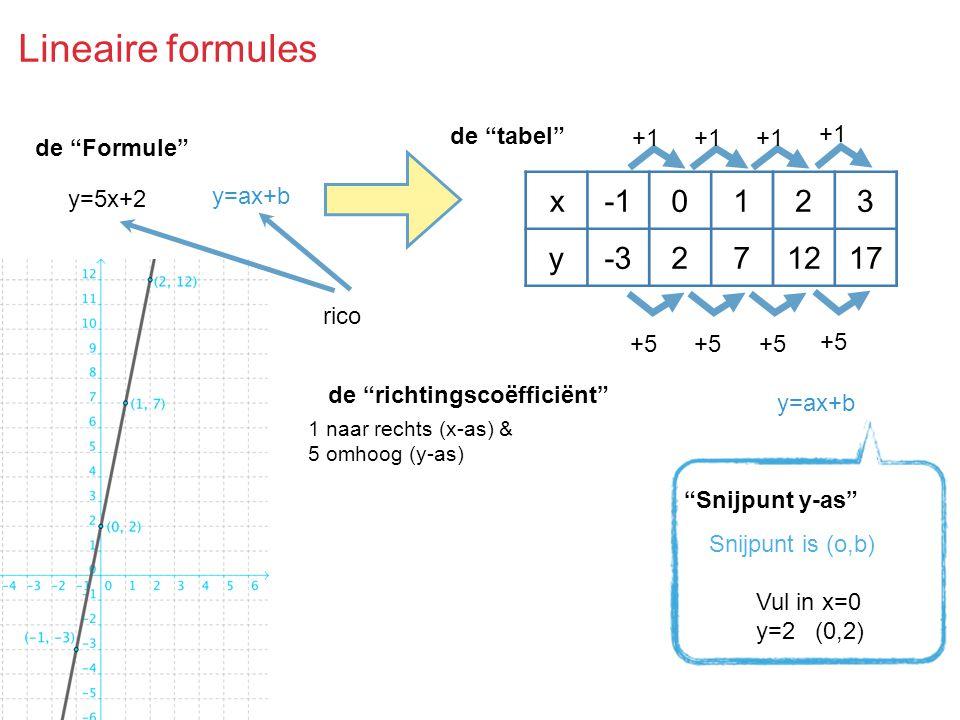 Lineaire formules x0123 y-3271217 y=5x+2 de Formule +1 +5 de tabel de richtingscoëfficiënt 1 naar rechts (x-as) & 5 omhoog (y-as) y=ax+b Snijpunt is (o,b) Vul in x=0 y=2 (0,2) Snijpunt y-as y=ax+b rico