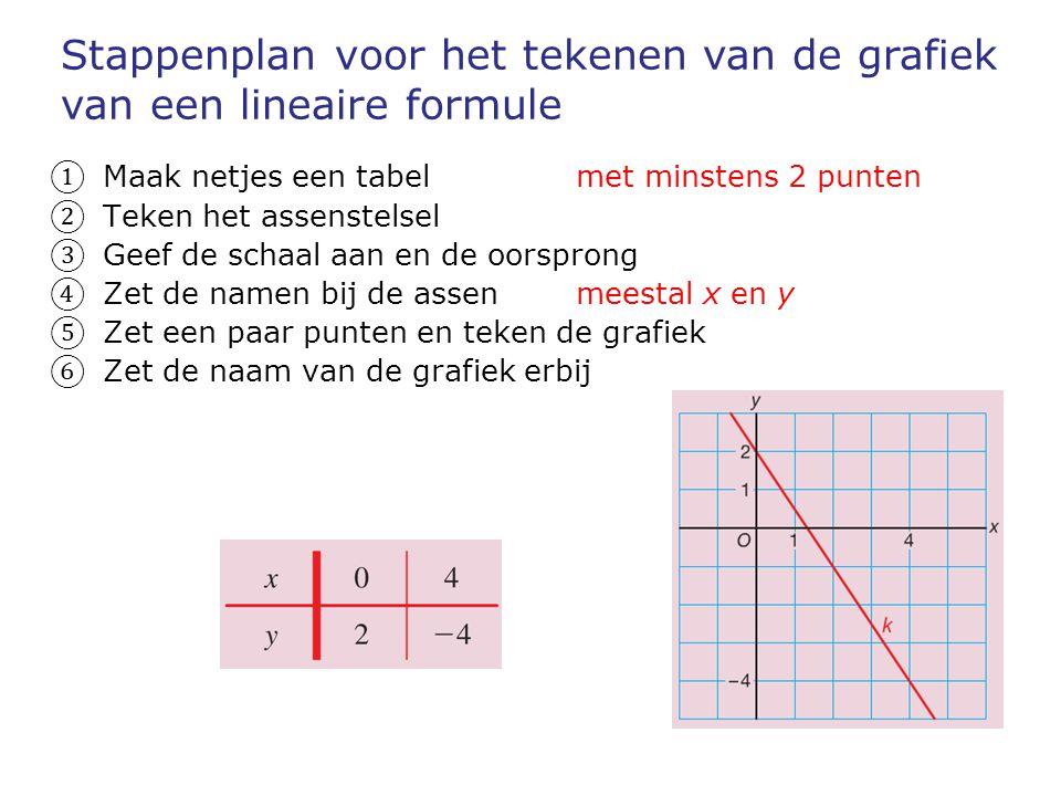 ① Maak netjes een tabel met minstens 2 punten ② Teken het assenstelsel ③ Geef de schaal aan en de oorsprong ④ Zet de namen bij de assen meestal x en y ⑤ Zet een paar punten en teken de grafiek ⑥ Zet de naam van de grafiek erbij Stappenplan voor het tekenen van de grafiek van een lineaire formule
