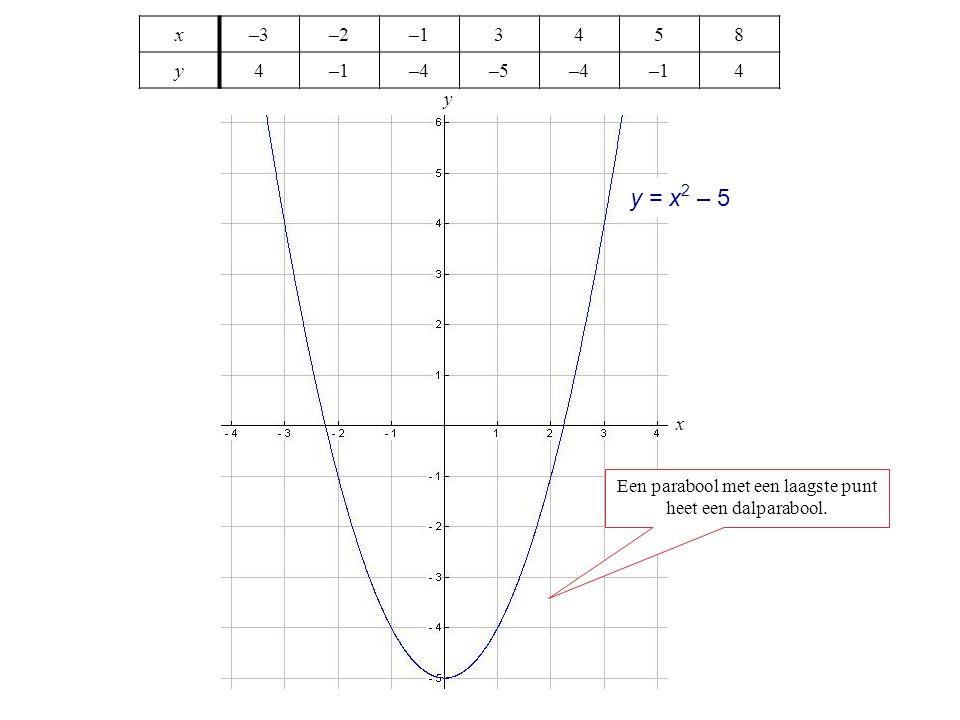 x–3–2–13458 y4 –4–5–4–14 Een parabool met een laagste punt heet een dalparabool. x y y = x 2 – 5