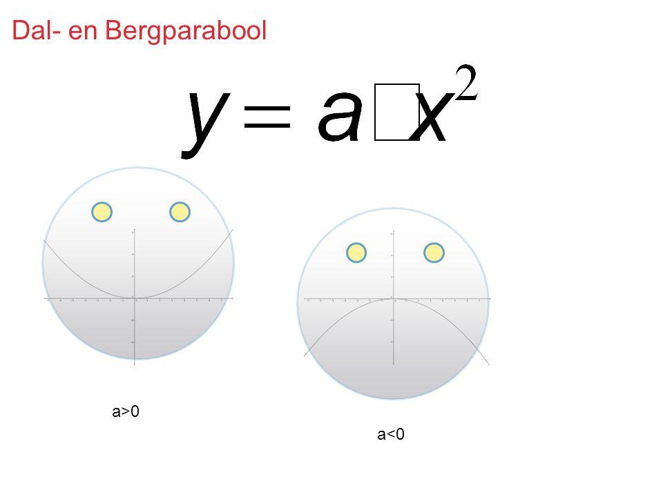 Dal- en Bergparabool a>0 a<0