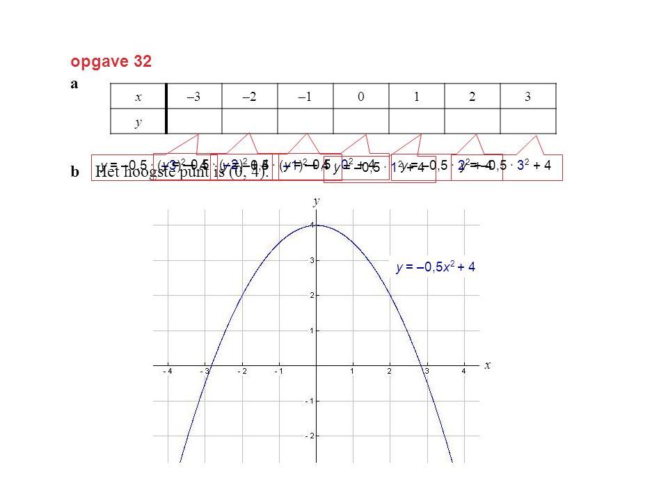 opgave 32 a bHet hoogste punt is (0, 4). x–3–2–10123 y–0,523,54 2–0,5 y = –0,5 · (–3) 2 + 4 y = –0,5 · (–1) 2 + 4 y = –0,5 · 0 2 + 4 y = –0,5 · 1 2 +