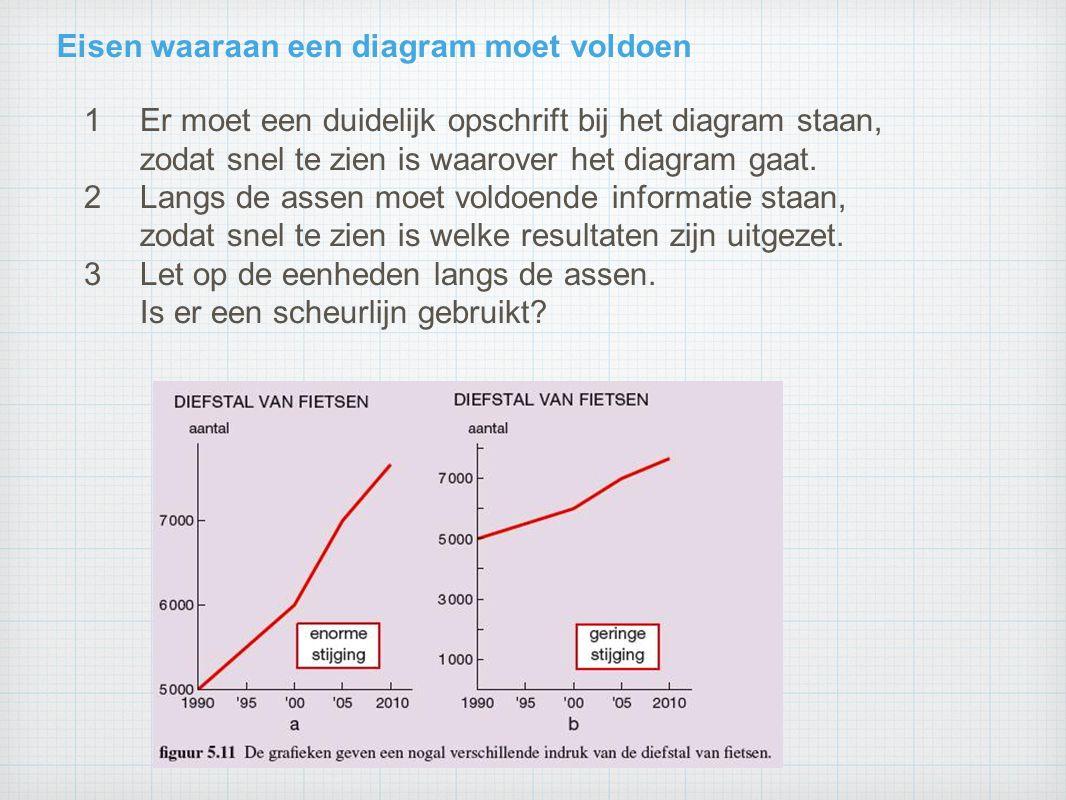 Eisen waaraan een diagram moet voldoen 1Er moet een duidelijk opschrift bij het diagram staan, zodat snel te zien is waarover het diagram gaat. 2Langs