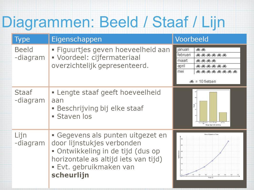 Diagrammen: Beeld / Staaf / Lijn Hoofdstuk 4 Procenten en Diagrammenp. 126/128 TypeEigenschappenVoorbeeld Beeld -diagram  Figuurtjes geven hoeveelhei