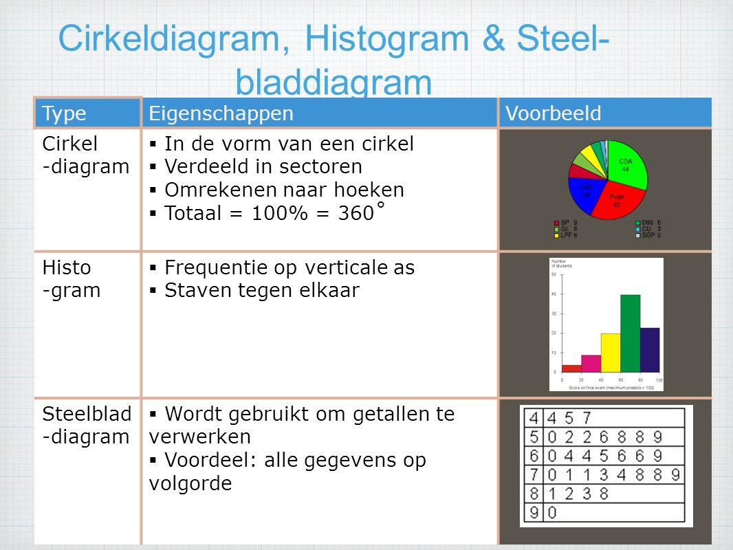 Cirkeldiagram, Histogram & Steel- bladdiagram Hoofdstuk 4 Procenten en Diagrammenp. 126/128 TypeEigenschappenVoorbeeld Cirkel -diagram  In de vorm va