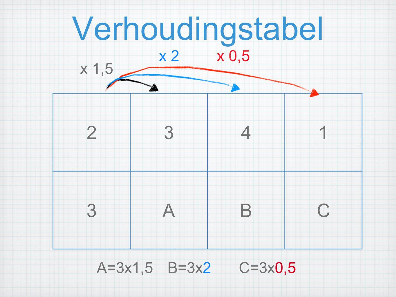 Verhoudingstabel 2341 3ABC x 1,5 x 2x 0,5 A=3x1,5B=3x2C=3x0,5