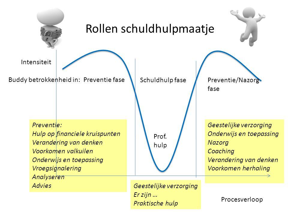 Preventie fase Schuldhulp fasePreventie/Nazorg fase Prof.