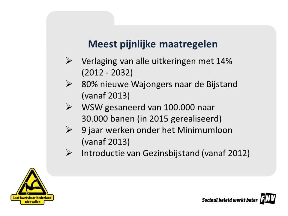 Meest pijnlijke maatregelen  Verlaging van alle uitkeringen met 14% (2012 - 2032)  80% nieuwe Wajongers naar de Bijstand (vanaf 2013)  WSW gesaneerd van 100.000 naar 30.000 banen (in 2015 gerealiseerd)  9 jaar werken onder het Minimumloon (vanaf 2013)  Introductie van Gezinsbijstand (vanaf 2012)