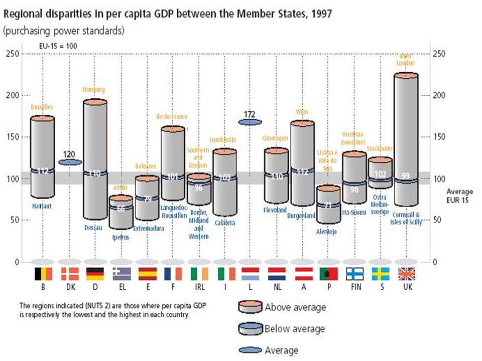 ECONOMISCHE ASPECTEN VAN DE STEDENBOUW THIERRY VANELSLANDER – ACADEMIEJAAR 2007-2008 4 Werkgelegenheid, concurrentiekracht en investeringen zijn de verantwoordelijkheid van economische operatoren en nationale / regionale autoriteiten, maar ook: Europa.