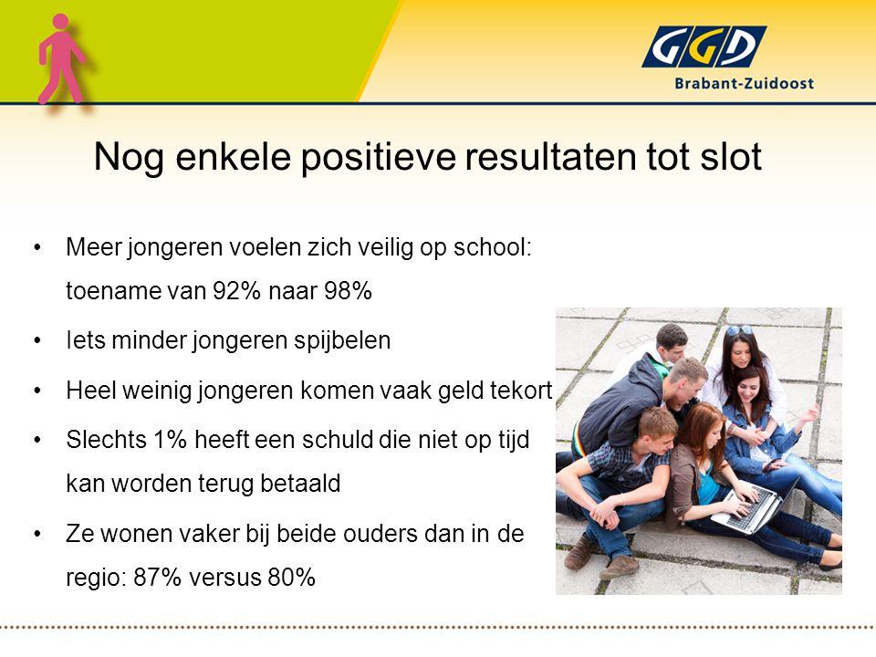 Nog enkele positieve resultaten tot slot Meer jongeren voelen zich veilig op school: toename van 92% naar 98% Iets minder jongeren spijbelen Heel weinig jongeren komen vaak geld tekort Slechts 1% heeft een schuld die niet op tijd kan worden terug betaald Ze wonen vaker bij beide ouders dan in de regio: 87% versus 80%