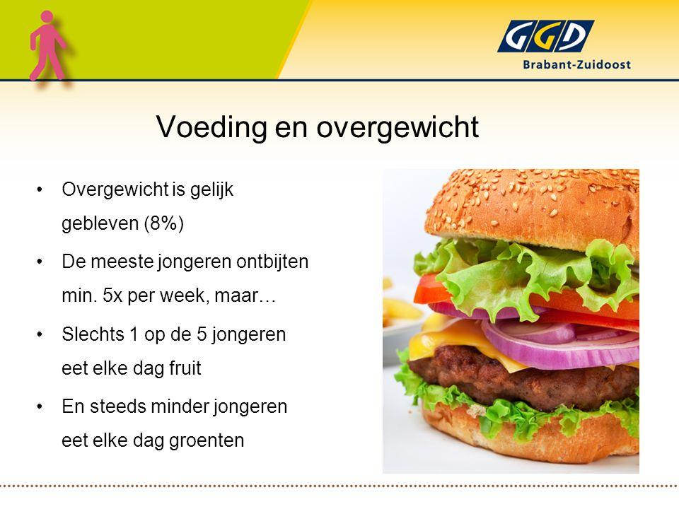 Voeding en overgewicht Overgewicht is gelijk gebleven (8%) De meeste jongeren ontbijten min.