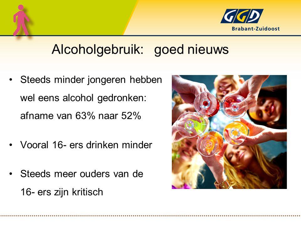 Steeds minder jongeren hebben wel eens alcohol gedronken: afname van 63% naar 52% Vooral 16- ers drinken minder Steeds meer ouders van de 16- ers zijn kritisch Alcoholgebruik: goed nieuws