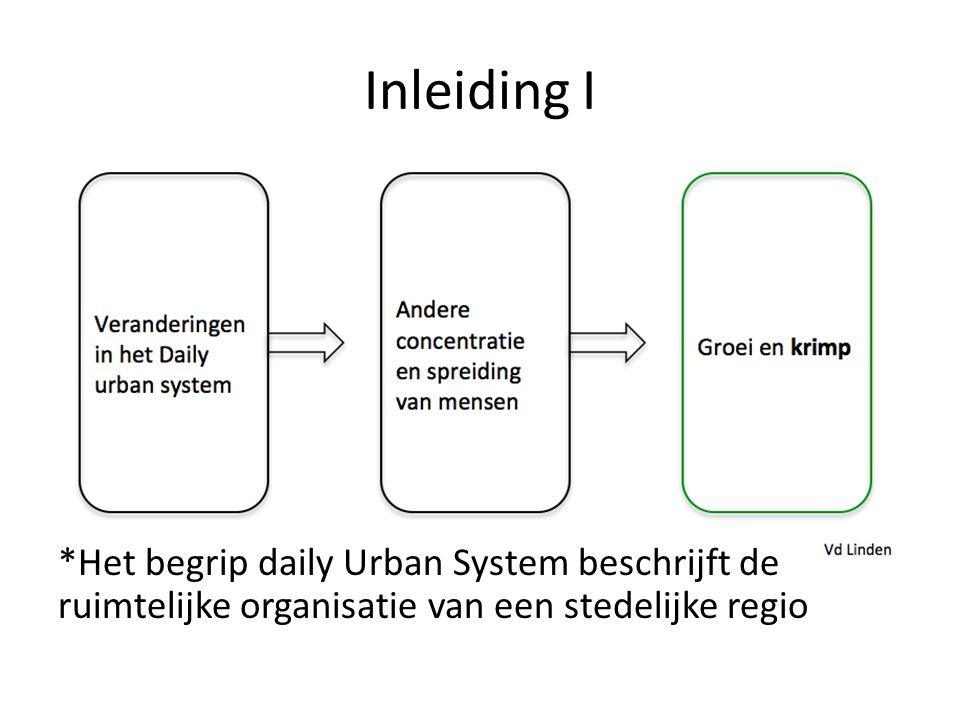 Inleiding I *Het begrip daily Urban System beschrijft de ruimtelijke organisatie van een stedelijke regio