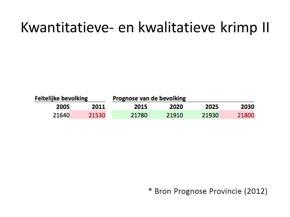 Kwantitatieve- en kwalitatieve krimp II * Bron Prognose Provincie (2012)