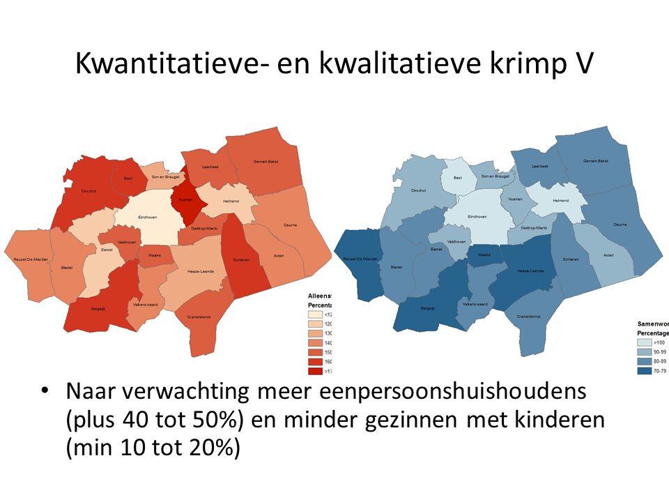 Kwantitatieve- en kwalitatieve krimp V Naar verwachting meer eenpersoonshuishoudens (plus 40 tot 50%) en minder gezinnen met kinderen (min 10 tot 20%)