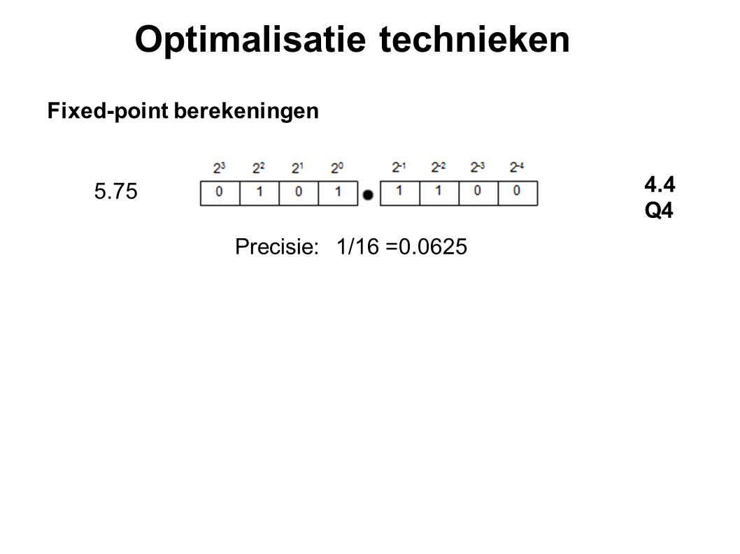 Optimalisatie technieken Fixed-point berekeningen 5.75 4.4 Q4 Precisie:1/16 =0.0625