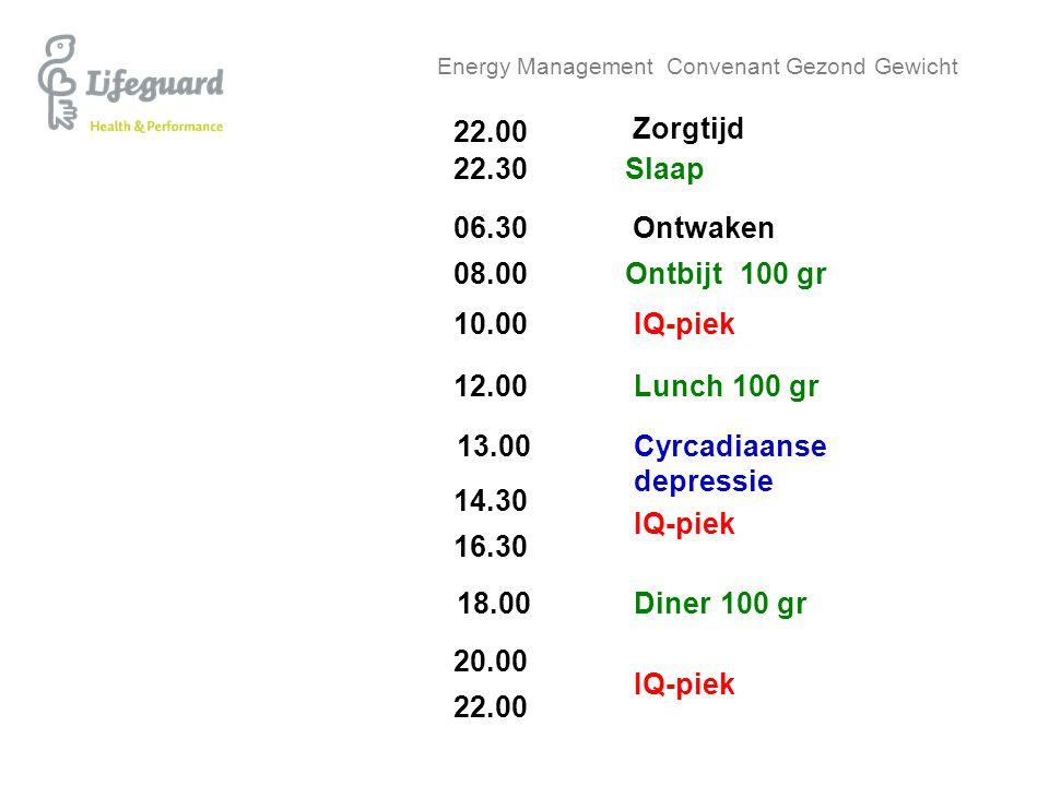 Energy Management Convenant Gezond Gewicht 22.00 Zorgtijd 22.30 06.30 08.00 10.00 12.00 13.00 22.00 Slaap Ontwaken Ontbijt Diner 100 gr IQ-piek Lunch1