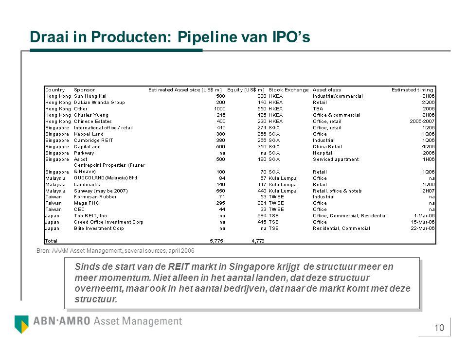 10 Draai in Producten: Pipeline van IPO's Sinds de start van de REIT markt in Singapore krijgt de structuur meer en meer momentum. Niet alleen in het
