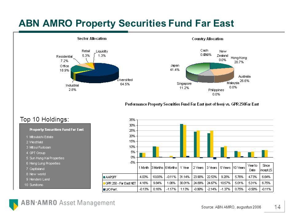 14 ABN AMRO Property Securities Fund Far East Top 10 Holdings: Source: ABN AMRO, augustus 2006