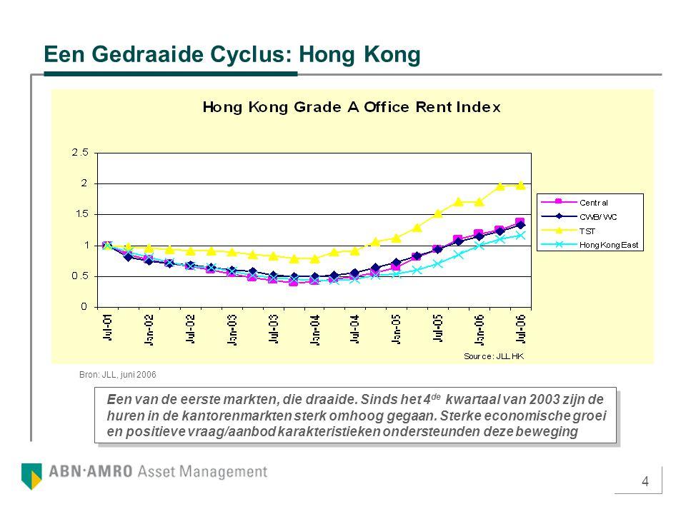 4 Een Gedraaide Cyclus: Hong Kong Een van de eerste markten, die draaide. Sinds het 4 de kwartaal van 2003 zijn de huren in de kantorenmarkten sterk o