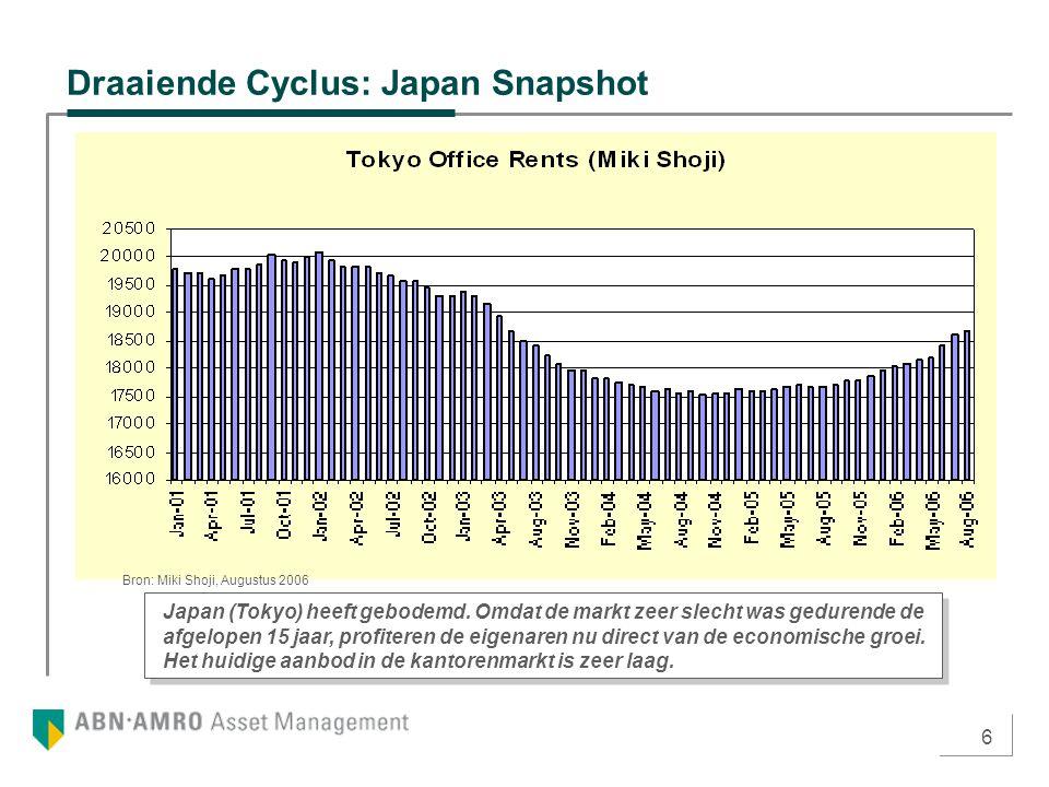 6 Draaiende Cyclus: Japan Snapshot Japan (Tokyo) heeft gebodemd. Omdat de markt zeer slecht was gedurende de afgelopen 15 jaar, profiteren de eigenare
