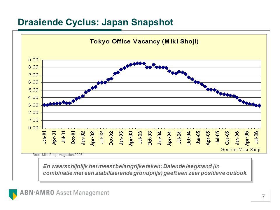 7 Draaiende Cyclus: Japan Snapshot En waarschijnlijk het meest belangrijke teken: Dalende leegstand (in combinatie met een stabiliserende grondprijs)