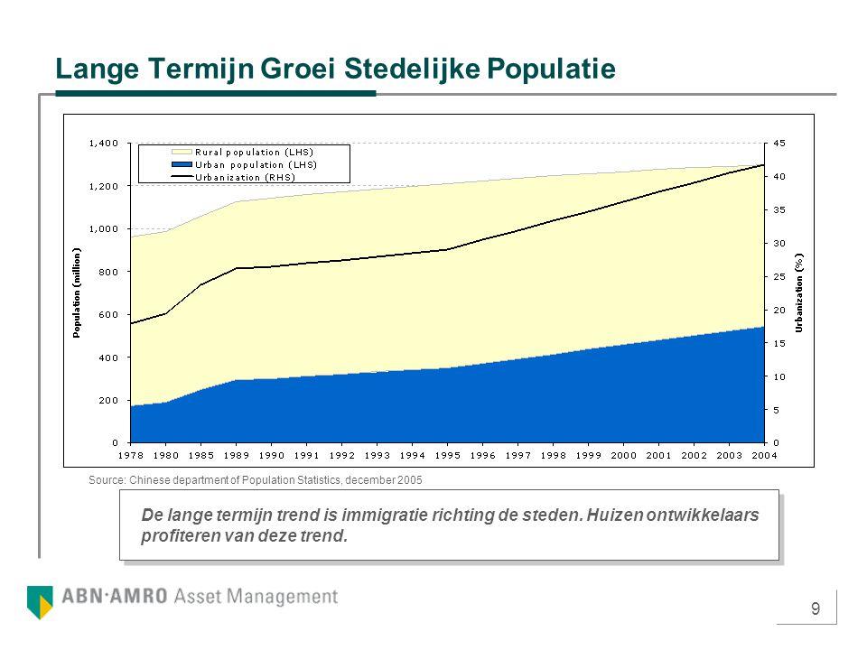 9 Lange Termijn Groei Stedelijke Populatie De lange termijn trend is immigratie richting de steden. Huizen ontwikkelaars profiteren van deze trend. So