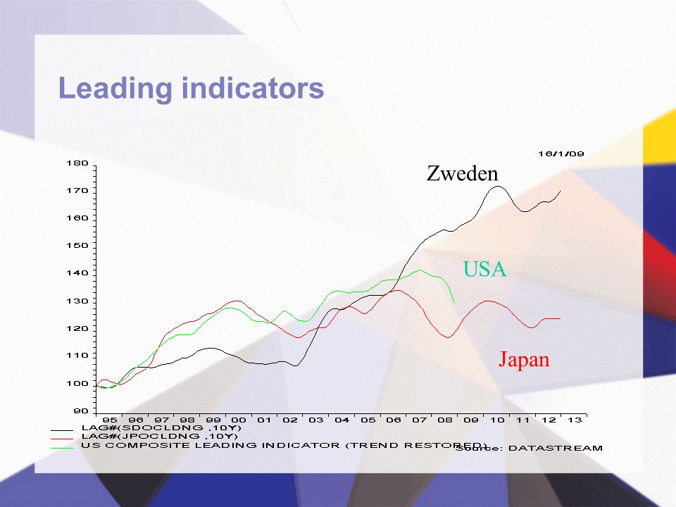 Leading indicators Zweden USA Japan