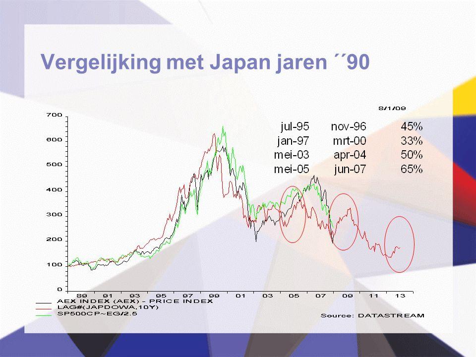 Vergelijking met Japan jaren ´´90