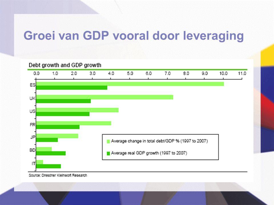 Groei van GDP vooral door leveraging