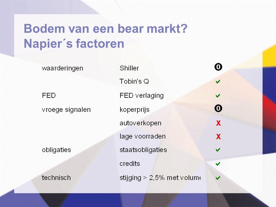 Bodem van een bear markt Napier´s factoren