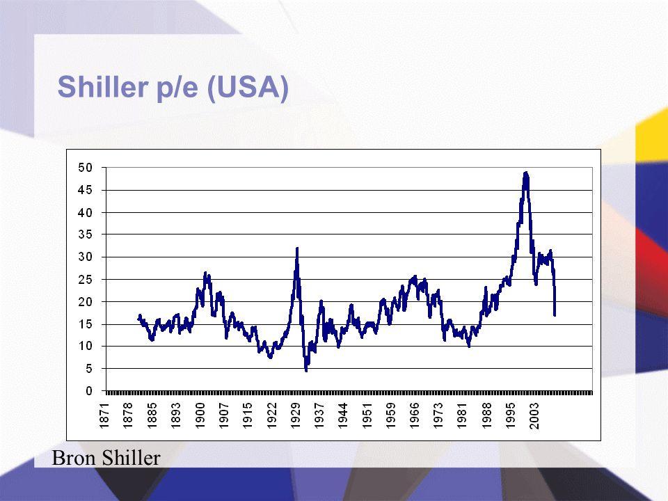 Shiller p/e (USA) Bron Shiller