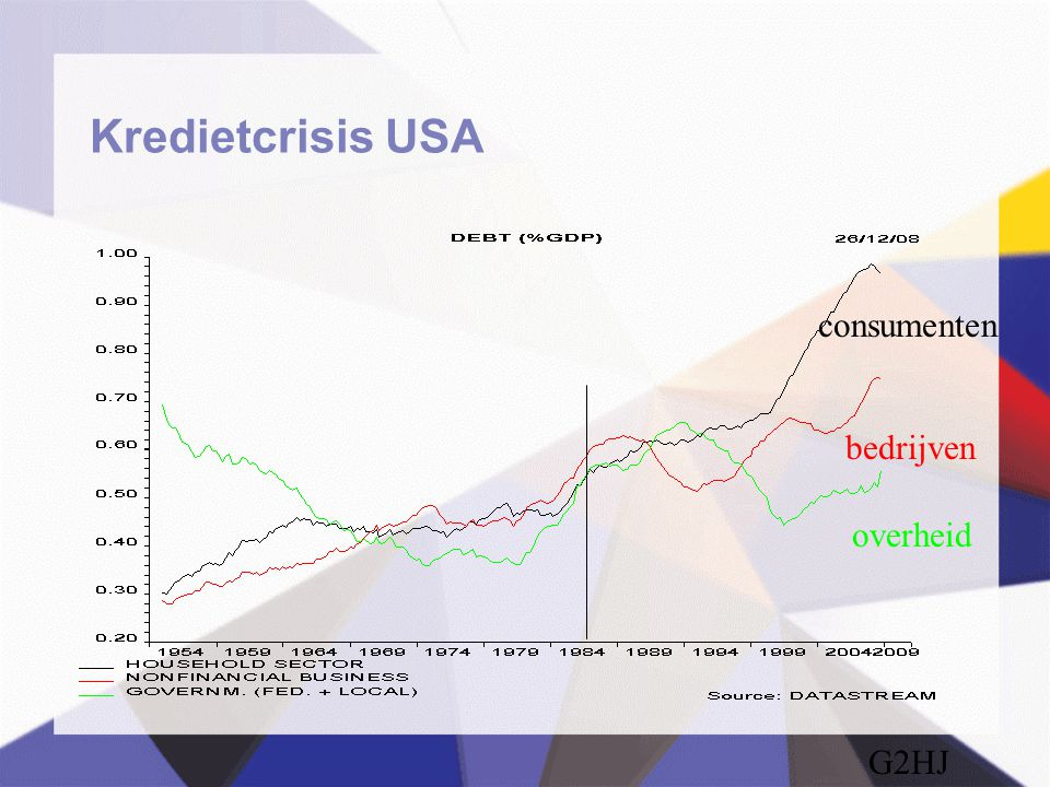 Kredietcrisis USA G2HJ overheid consumenten bedrijven