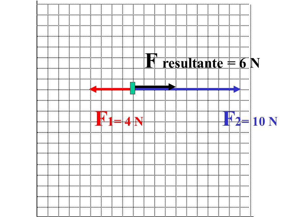 F 1= 4 N F 2= 10 N F resultante = 6 N
