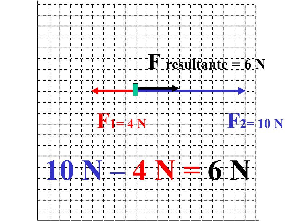 F 1= 4 N F 2= 10 N F resultante = 6 N 10 N – 4 N = 6 N