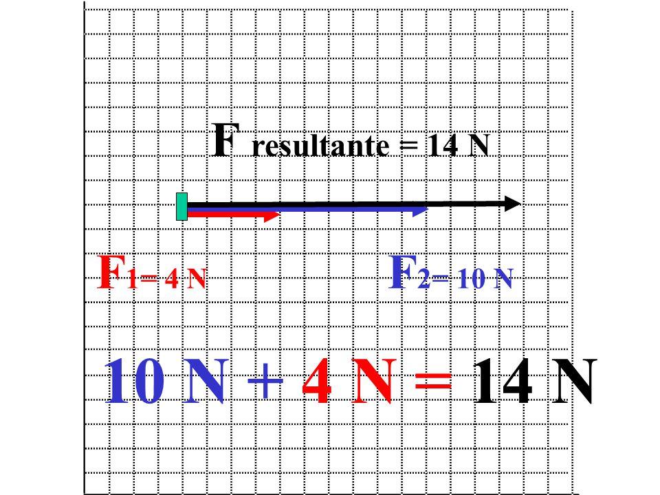 F 1= 4 N F 2= 10 N F resultante = 14 N 10 N + 4 N = 14 N