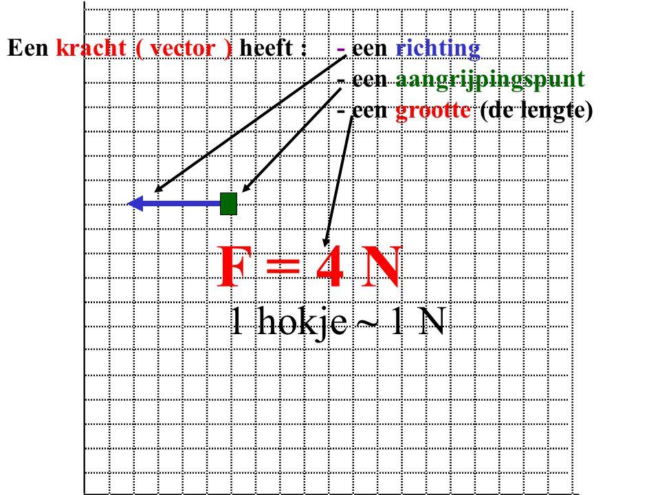 F = 4 N 1 hokje ~ 1 N Een kracht ( vector ) heeft : - een richting - een aangrijpingspunt - een grootte (de lengte)