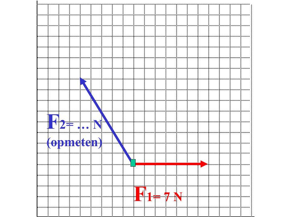 F 2= … N (opmeten)
