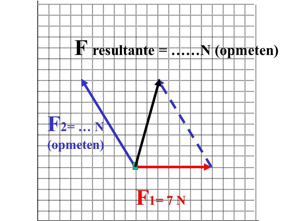 F 1= 7 N F resultante = ……N (opmeten) F 2= … N (opmeten)
