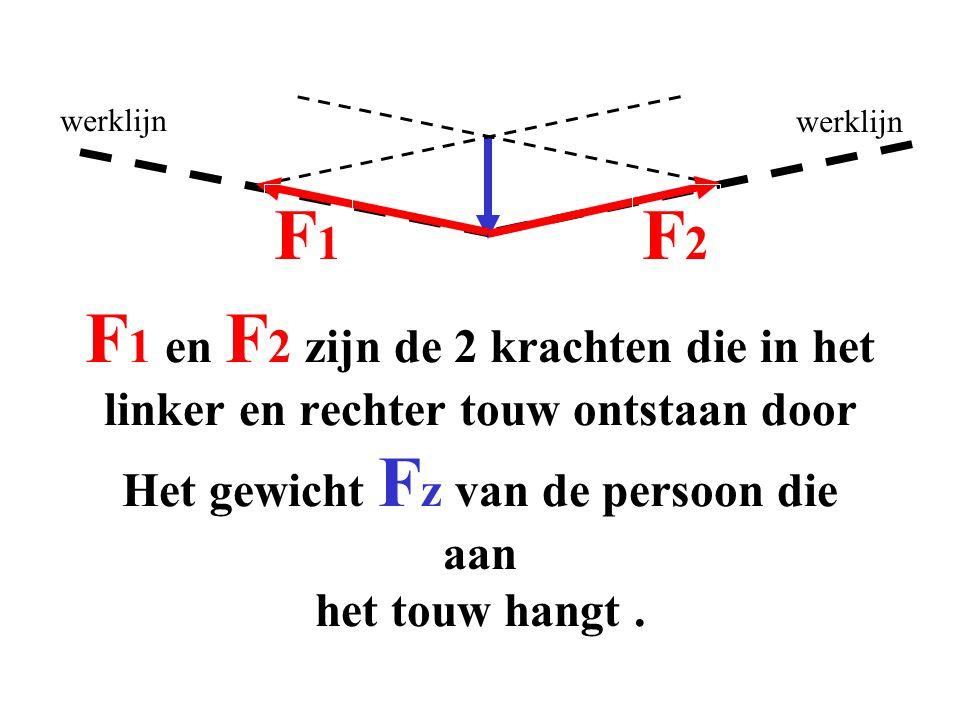 F1F1 F2F2 F 1 en F 2 zijn de 2 krachten die in het linker en rechter touw ontstaan door Het gewicht F z van de persoon die aan het touw hangt.