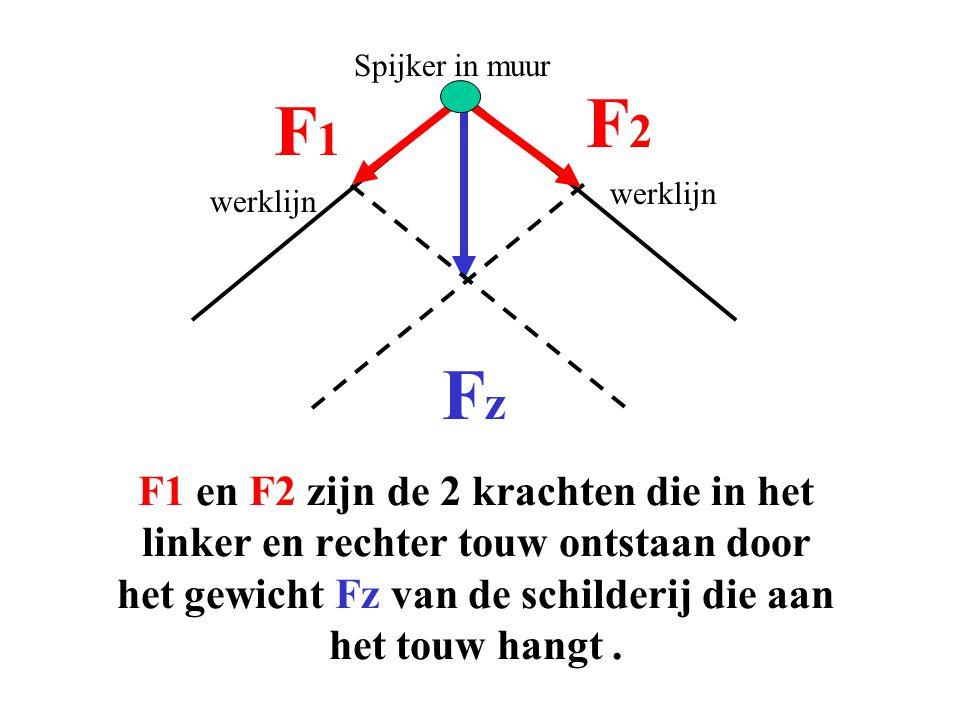 Spijker in muur werklijn FzFz F1F1 F2F2 F1 en F2 zijn de 2 krachten die in het linker en rechter touw ontstaan door het gewicht Fz van de schilderij d