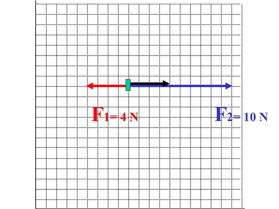 Spijker in muur werklijn FzFz F1F1 F2F2 F1 en F2 zijn de 2 krachten die in het linker en rechter touw ontstaan door het gewicht Fz van de schilderij die aan het touw hangt.