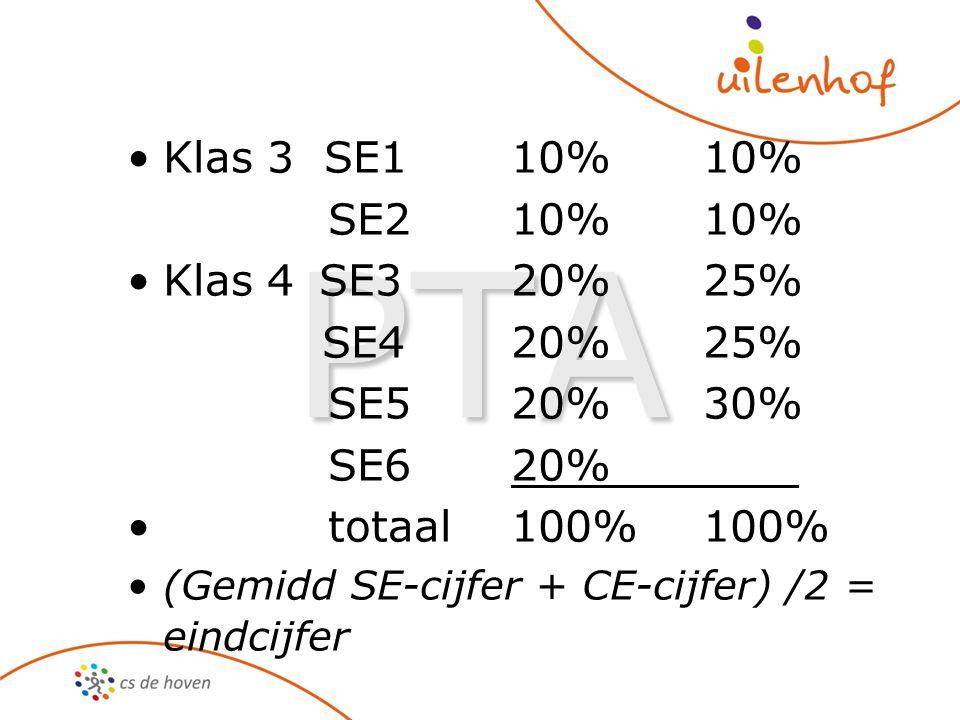 PTA Klas 3 SE110%10% SE210%10% Klas 4SE320%25% SE420%25% SE520%30% SE620% totaal100%100% (Gemidd SE-cijfer + CE-cijfer) /2 = eindcijfer