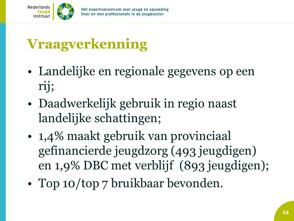 Vraagverkenning Landelijke en regionale gegevens op een rij; Daadwerkelijk gebruik in regio naast landelijke schattingen; 1,4% maakt gebruik van provinciaal gefinancierde jeugdzorg (493 jeugdigen) en 1,9% DBC met verblijf (893 jeugdigen); Top 10/top 7 bruikbaar bevonden.