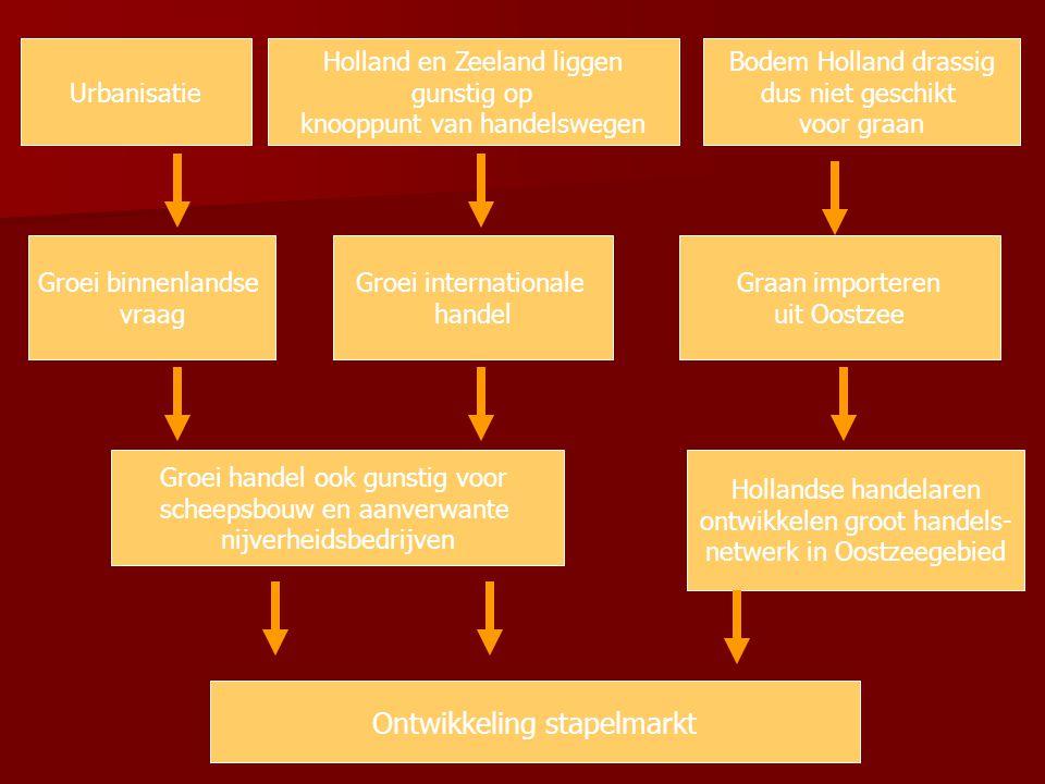 Urbanisatie Groei binnenlandse vraag Groei internationale handel Holland en Zeeland liggen gunstig op knooppunt van handelswegen Ontwikkeling stapelma