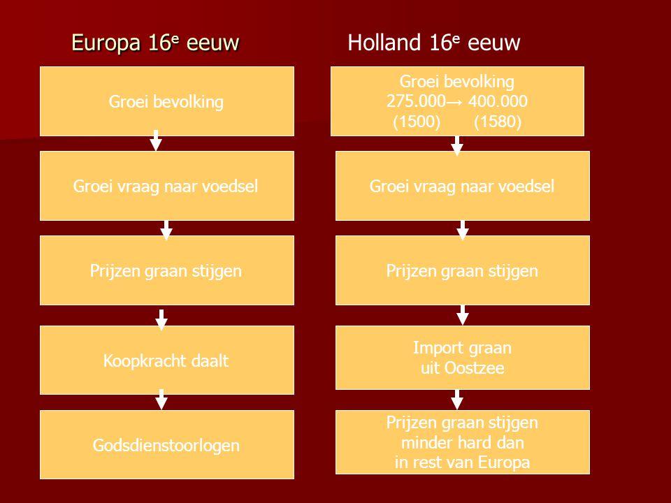 Europa 16 e eeuw Groei bevolking Groei vraag naar voedsel Koopkracht daalt Prijzen graan stijgen Godsdienstoorlogen Prijzen graan stijgen Holland 16 e