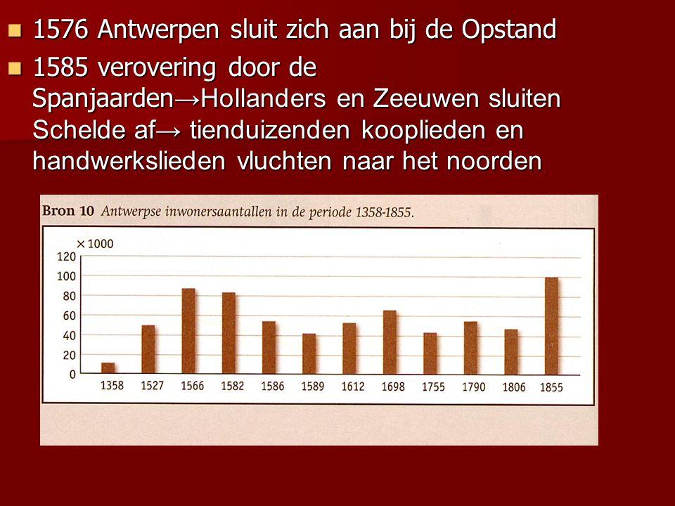 1576 Antwerpen sluit zich aan bij de Opstand 1576 Antwerpen sluit zich aan bij de Opstand 1585 verovering door de Spanjaarden →Hollanders en Zeeuwen s
