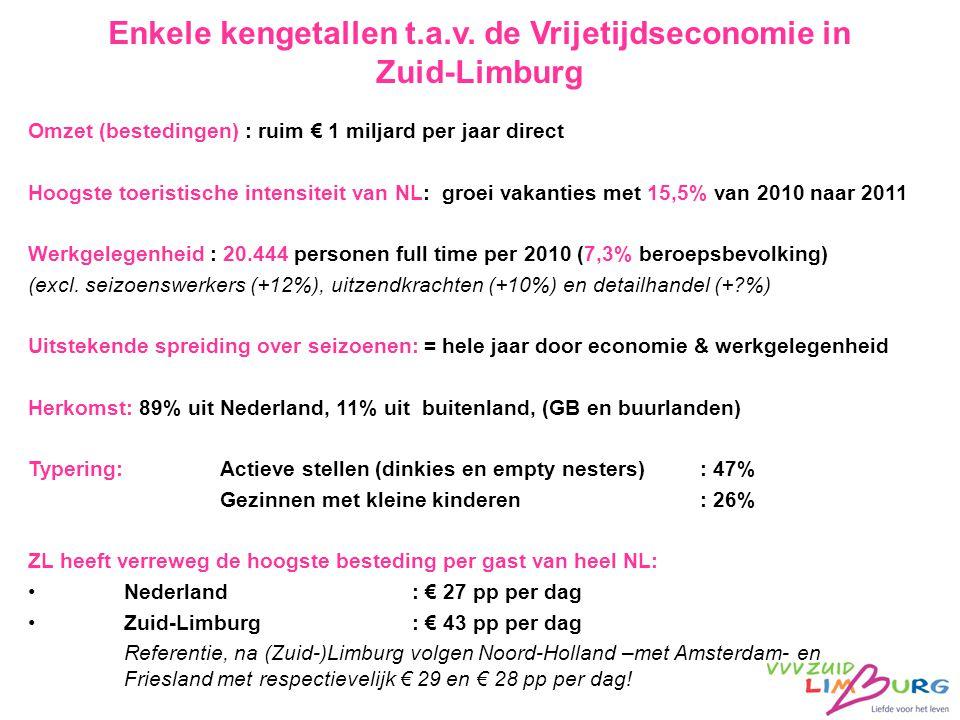 Enkele kengetallen t.a.v. de Vrijetijdseconomie in Zuid-Limburg Omzet (bestedingen) : ruim € 1 miljard per jaar direct Hoogste toeristische intensitei