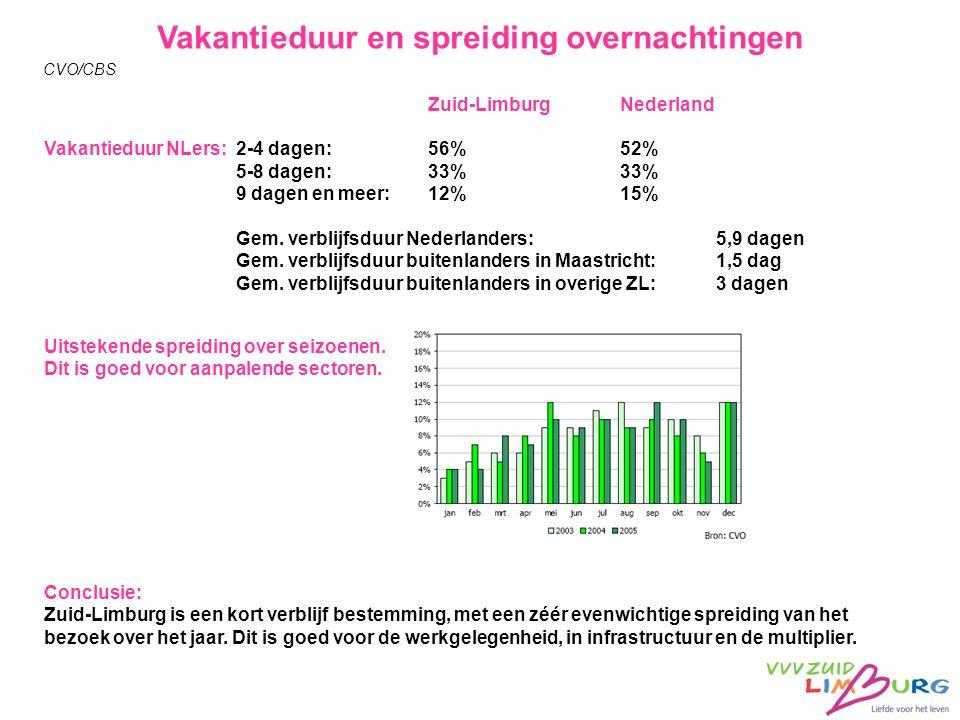 Zuid-LimburgNederland Vakantieduur NLers: 2-4 dagen:56%52% 5-8 dagen:33%33% 9 dagen en meer:12%15% Gem.